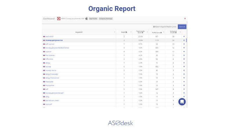 ASOdesk Organic report