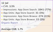 Organic report tool