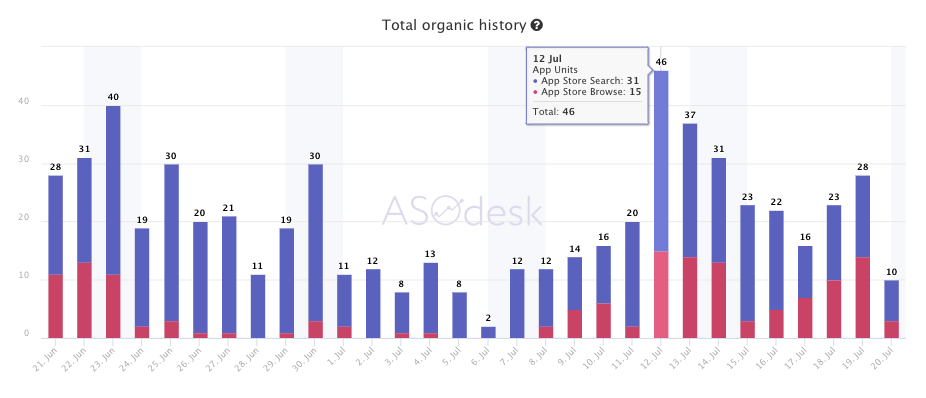 Organic history