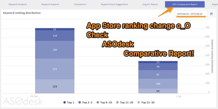 Changes in algorithm on the App Store