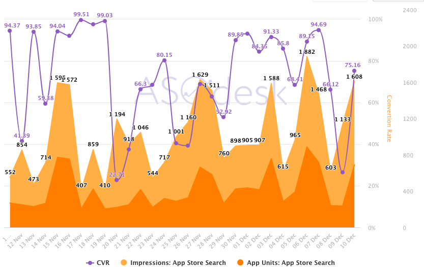 ASOdesk, ASO Dashboard, Search Traffic