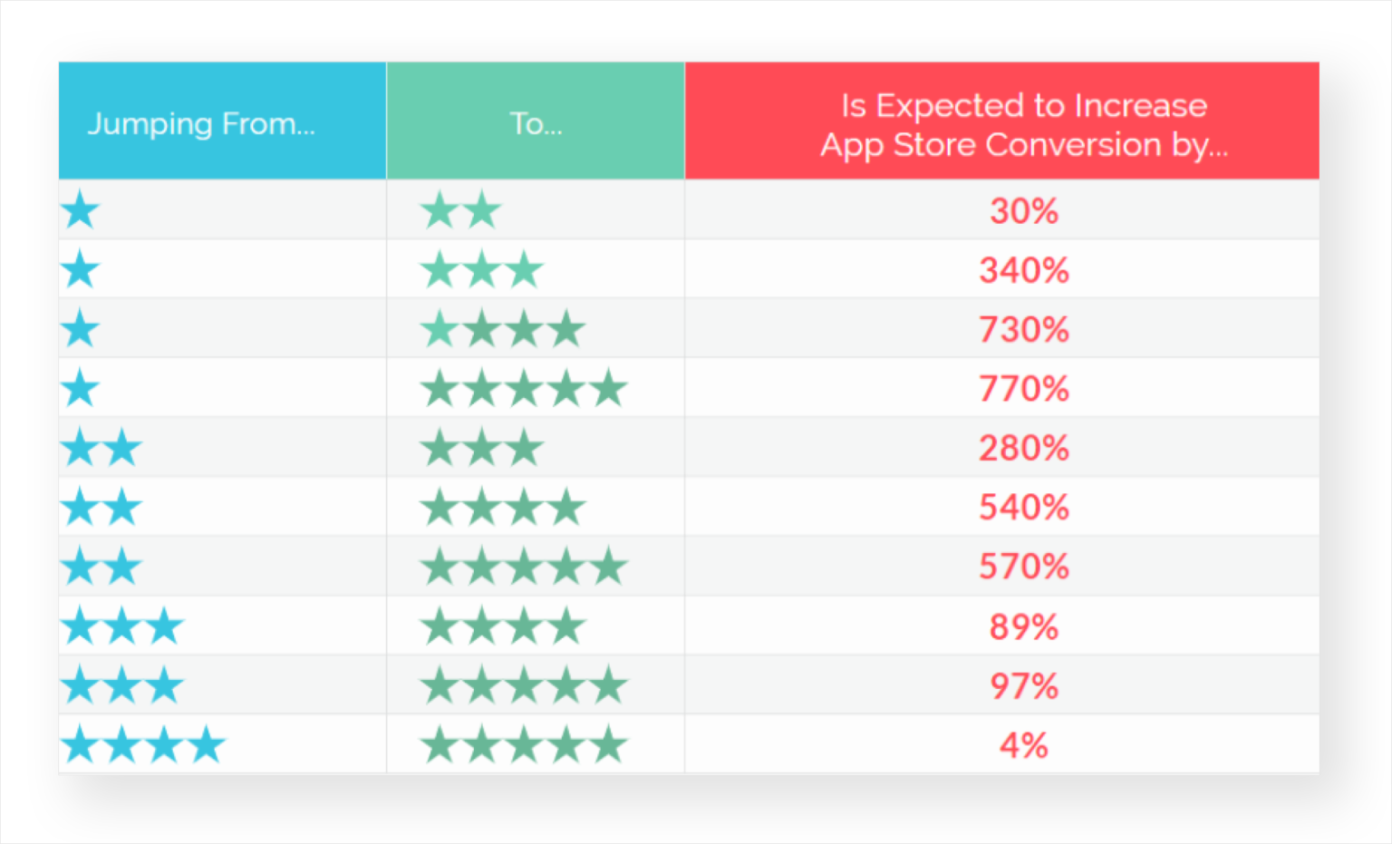 9 tips for working with reviews on App Store and Google Play