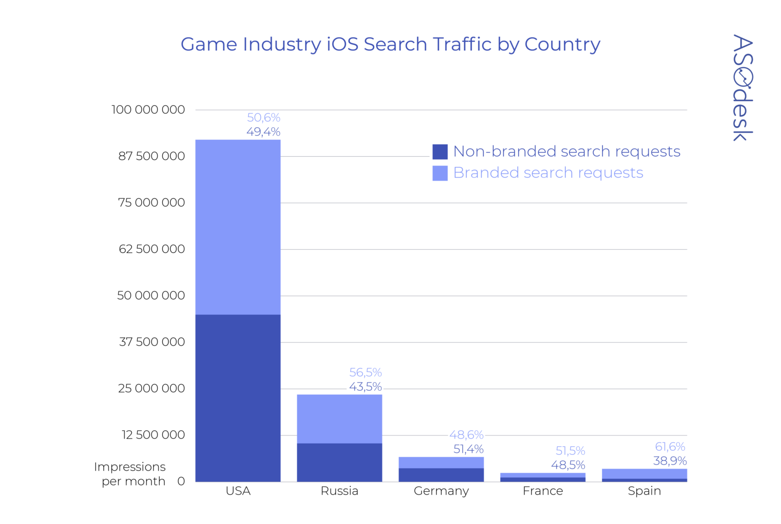 Which game categories in the App Store have the greatest volume of non-branded traffic