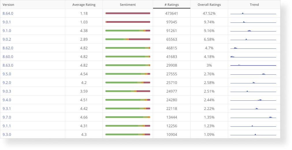 Table shows app rating for differnt versions.
