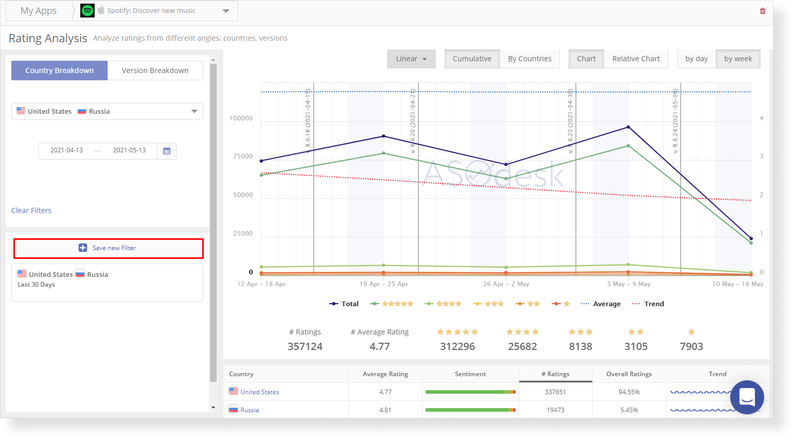 You can save filters for rating analysis in ASOdesk