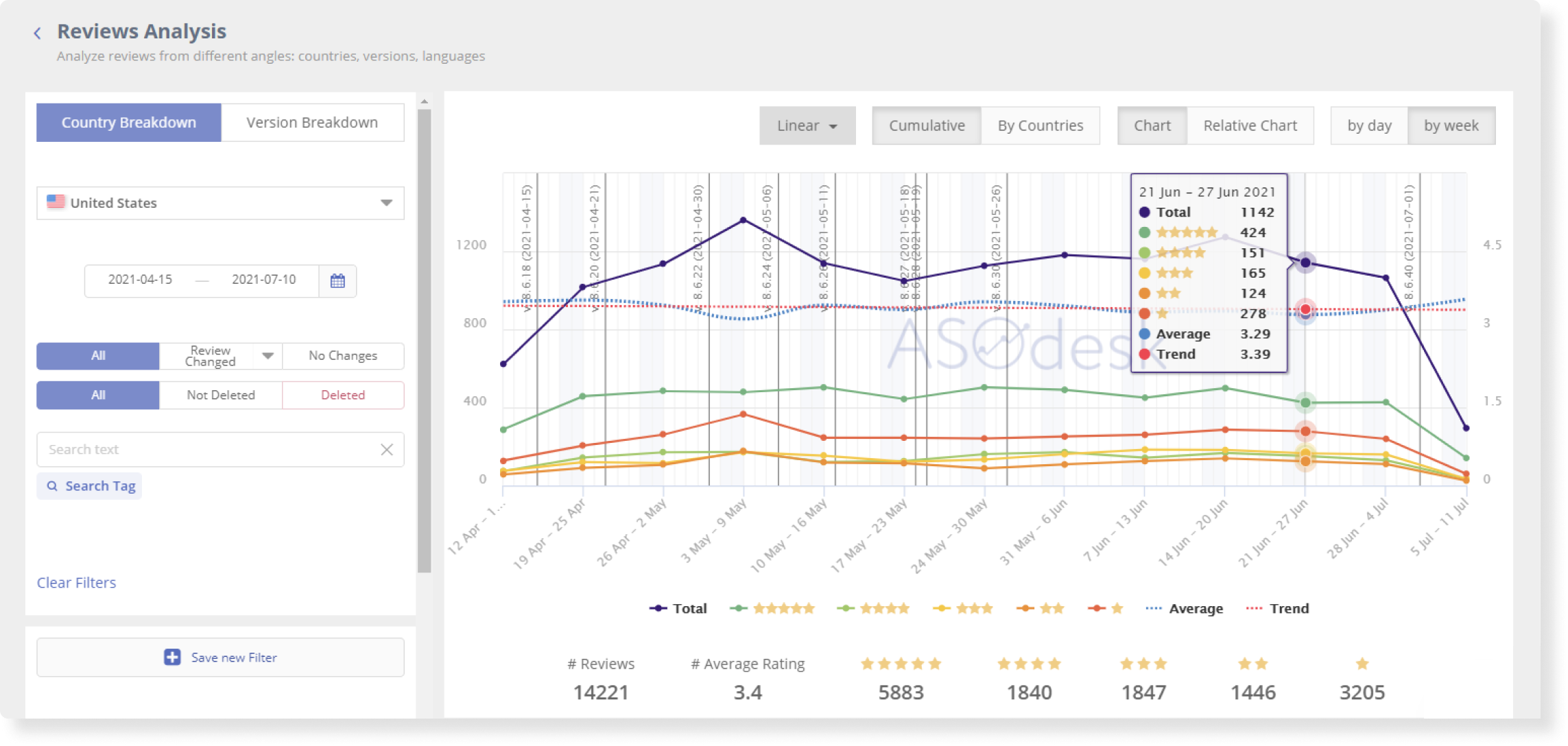 Asodesk allows you to analyze app reviews from the App Store and Google Play for any period and in any country