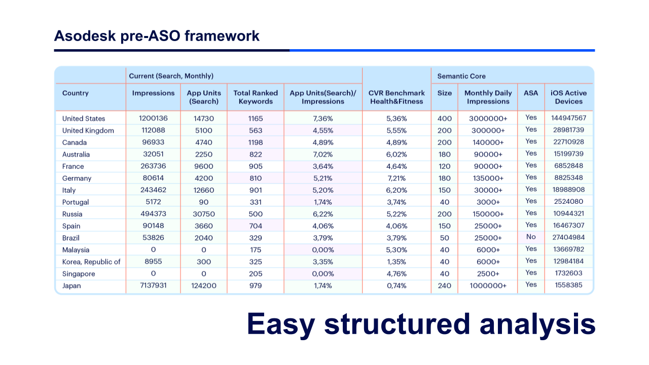 Frameworks helps find markets for organic growth of mobile apps