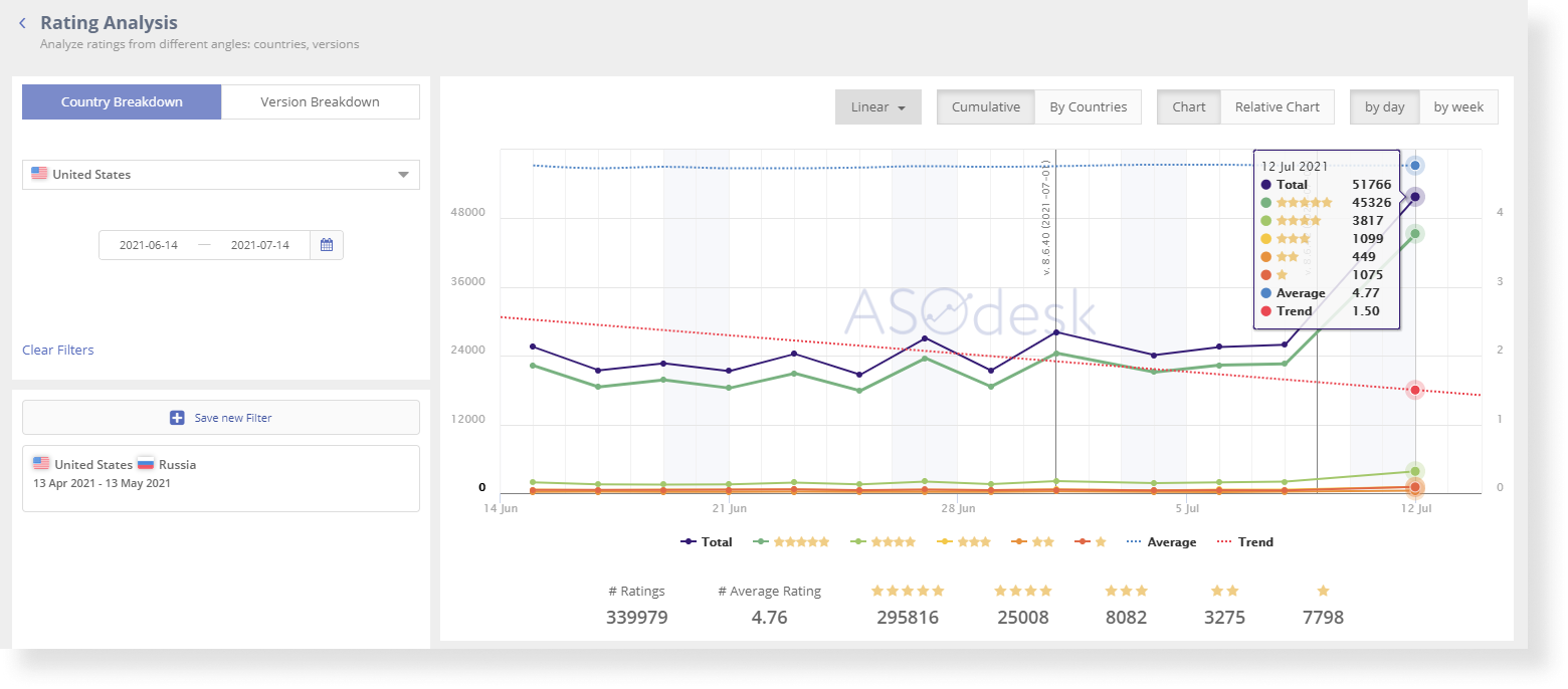 In Asodesk, you can analyze the rating of the application for any period for different countries and versions
