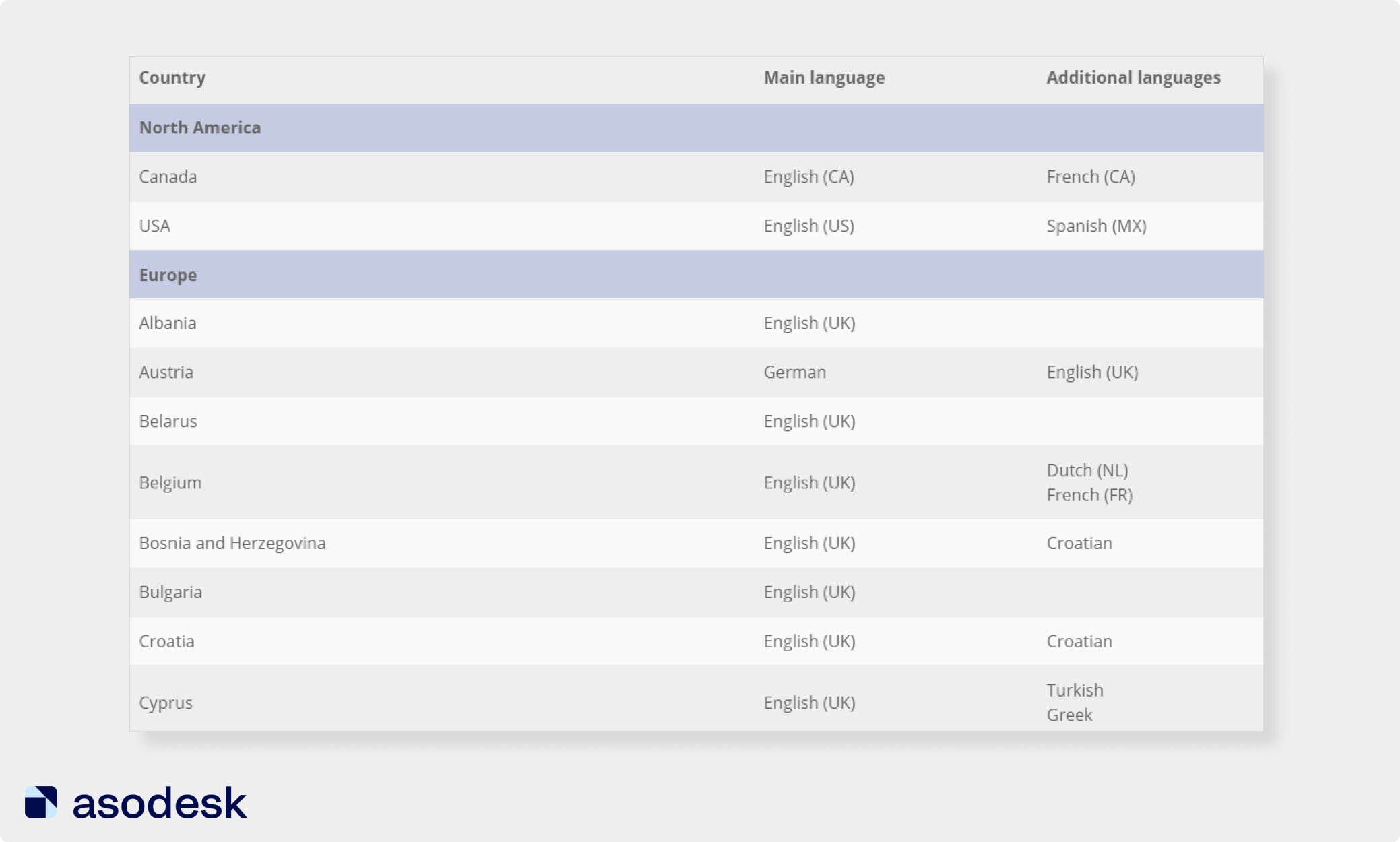 In localization table you can see main and additional languages for the App Store for each country