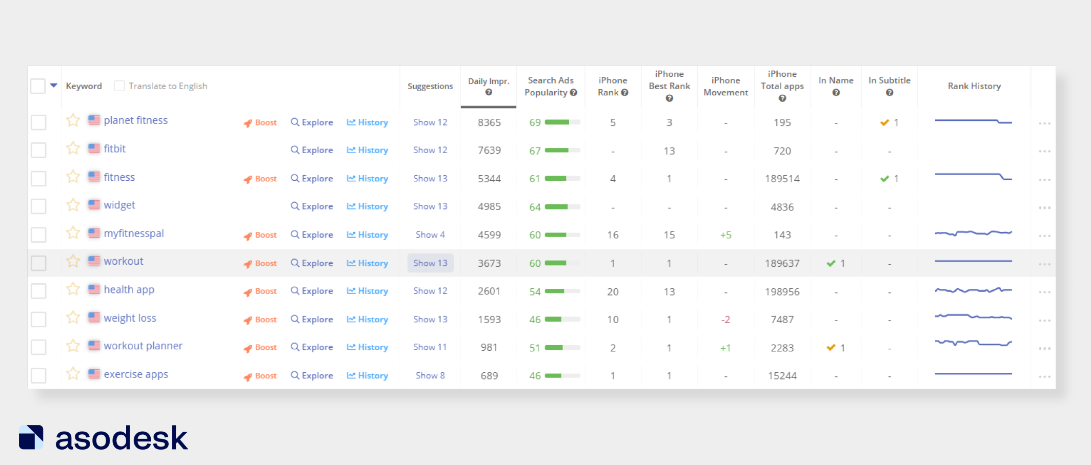Keyword Analytics in Asodesk shows search suggestions for each query