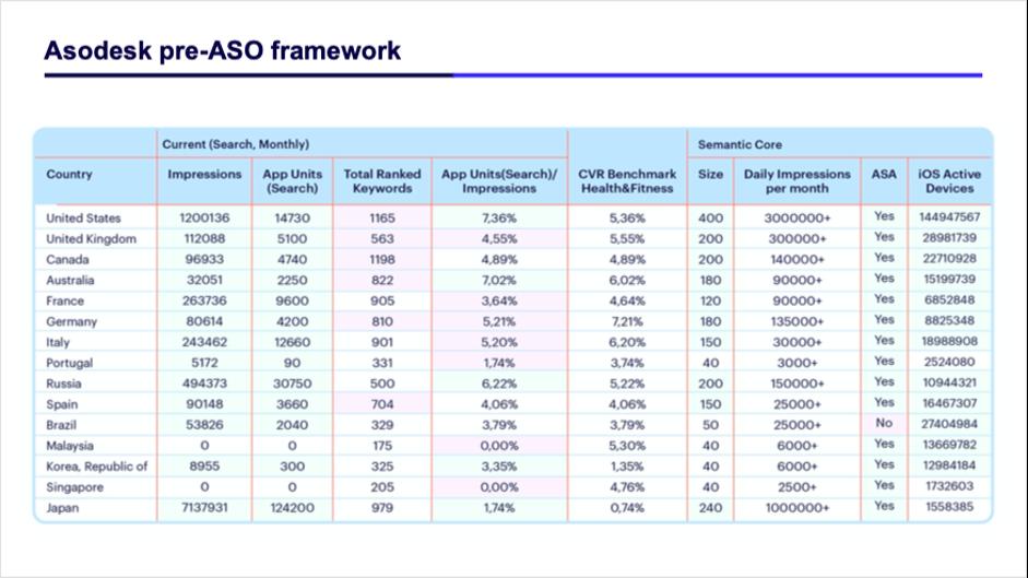 Asodesk market selection framework