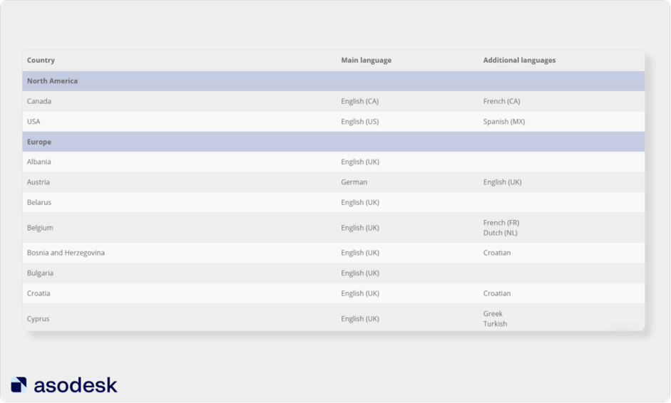App Store Localization table in Asodesk