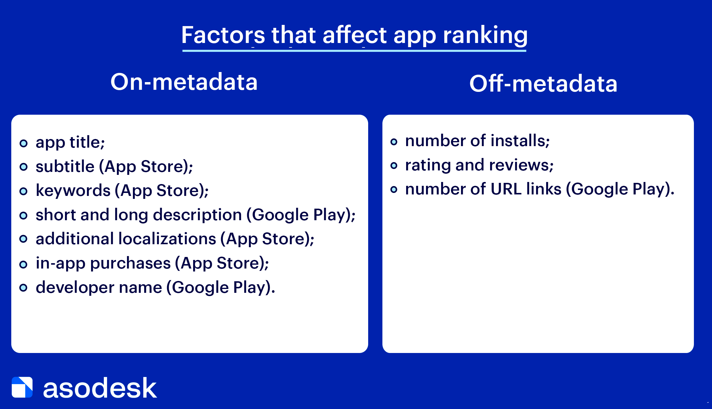 Internal and external factors that affect the position of the application in the search results of App Store and Google Play