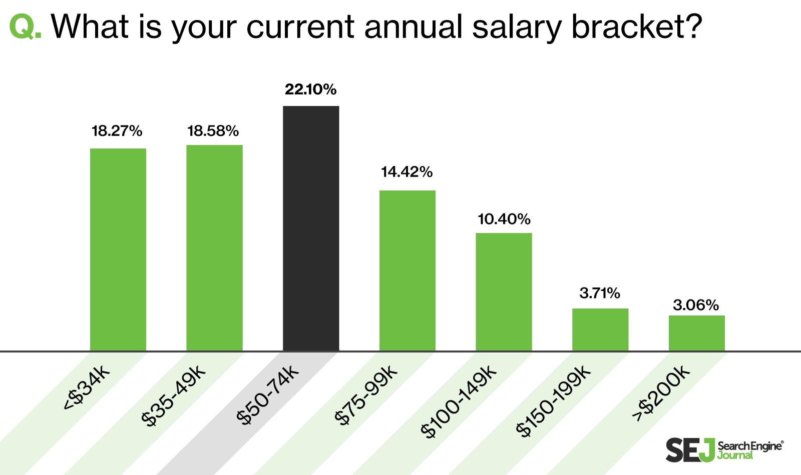 22% of SEO specialists earn between $50-74K per year in US