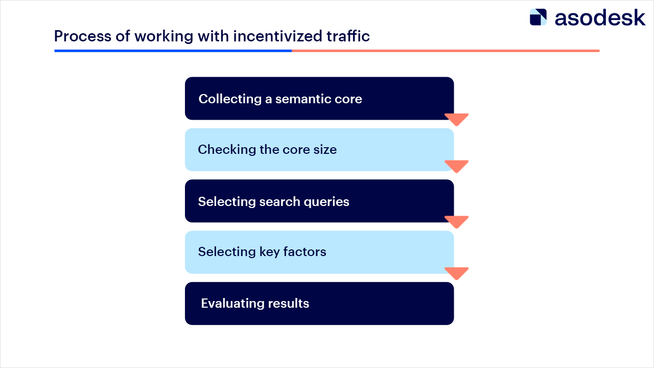 Steps of working with incentivized traffic